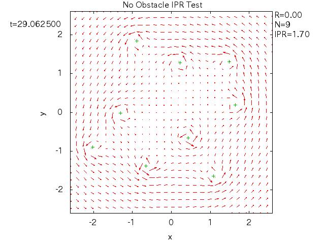 2次元渦群の数値シミュレーション
